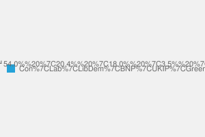 2010 General Election result in Sutton Coldfield